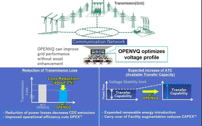 Thailand's First Demonstration Project of Optimized Performance Enabling Network for Volt/Var(Q) (OPENVQ) in Power Transmission Networks